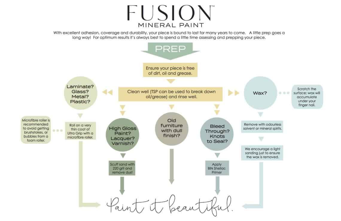 Fusion Prep infographic
